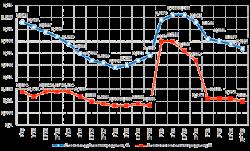 Объемы рынка ипотечного кредитования России