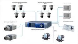 Мастерим систему видеонаблюдения самостоятельно